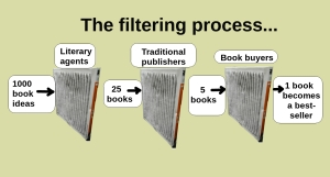 blog - Chart_showing_the_traditional_publishing_process_with_filters_screening_out_books